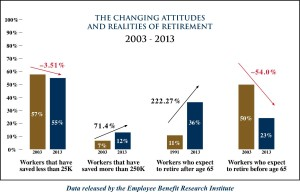 realities of retirement