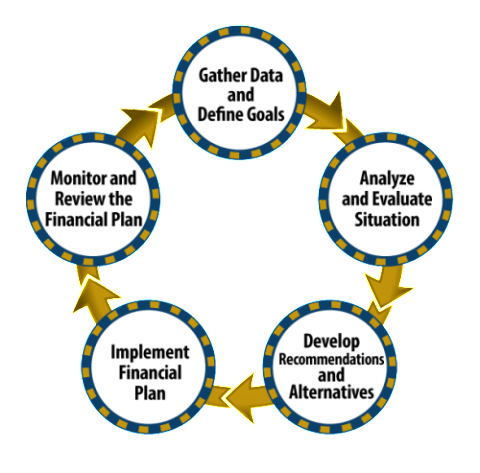 investment advisory process