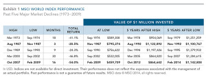 MSCI World Index Performance