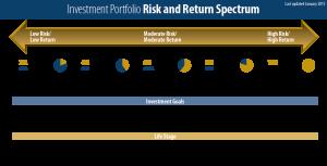 Investment Portfolio Risk and Return Spectrum