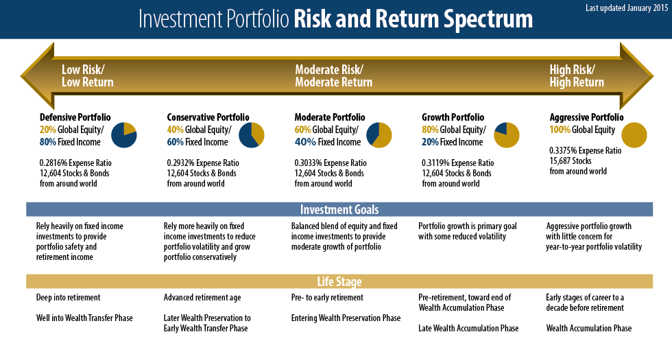 Investment Portfolio Risk and Return Spectrum