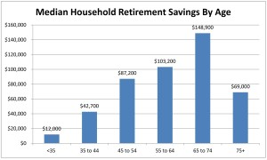 Median Household Retirement Savings by Age.  Source:  Federal Reserve