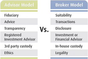 What are the differences between the Advisor and Broker Model?