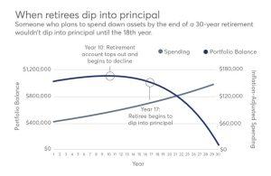 retiree spend down graph
