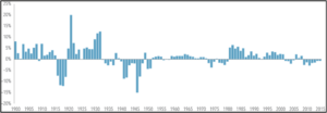 Annual Returns of One-Month US Treasury Bills