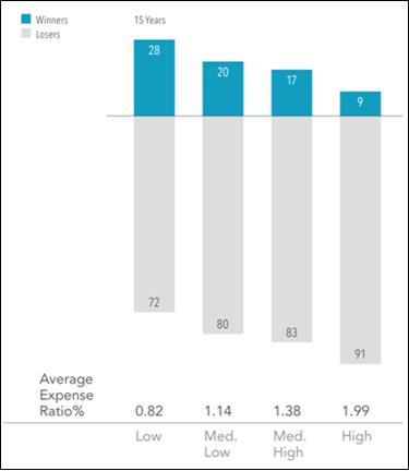 Figure 1: High Costs Reduce Performance, Equity Fund Winners and Losers Based on Expense Ratios.