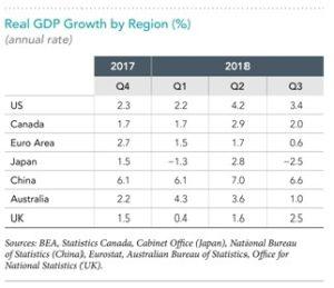 2019 GDP Growth by Region