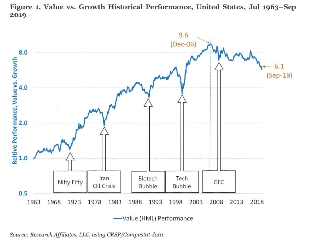 Value Stocks Outperform Growth Stocks Significantly Over Time