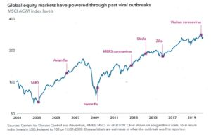 Figure 2.  MSCI ACWI index levels through viral outbreaks 2001 - 2020